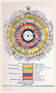 The history of life, proposed by  Swiss-American naturalist Louis Agassiz. Agassiz would disagree strongly with Darwin's theory of evolution. This diagram from 1855 shows how he understood biological...